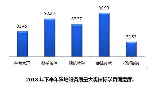 上海18年下半年学员满意度评价