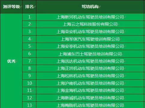 官方评定的上海前十优秀驾校
